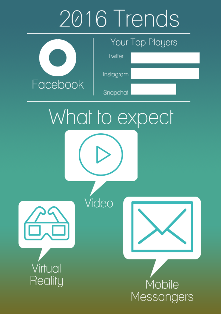 Social Media Trends 2016-social lighthouse